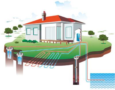 Тепловые насосы грунт-вода